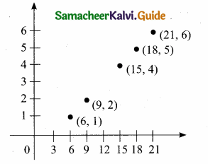 Samacheer Kalvi 10th Maths Guide Chapter 1 Relations and Functions Additional Questions 26