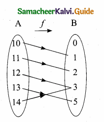Samacheer Kalvi 10th Maths Guide Chapter 1 Relations and Functions Additional Questions 4