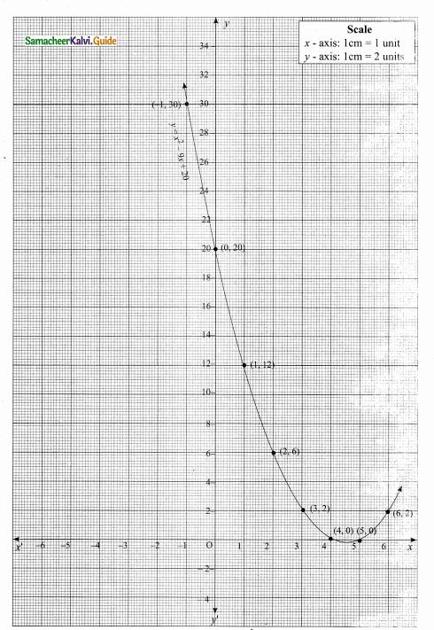 Samacheer Kalvi 10th Maths Guide Chapter 3 Algebra Ex 3.15 2