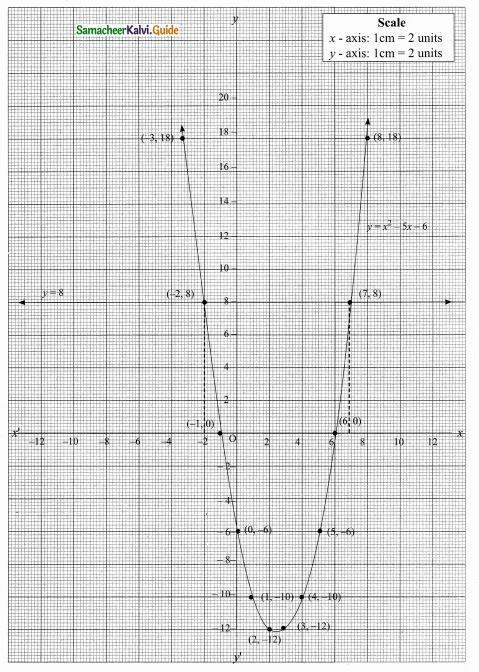 Samacheer Kalvi 10th Maths Guide Chapter 3 Algebra Ex 3.15 29
