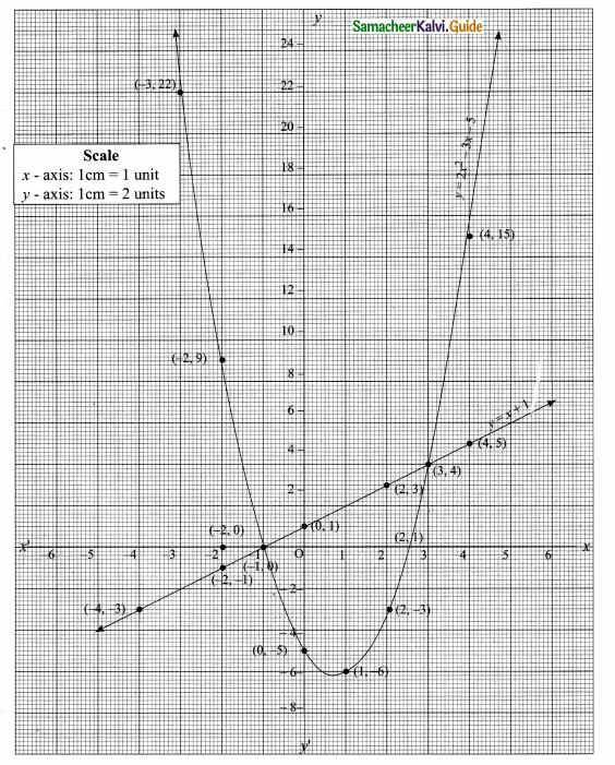 Samacheer Kalvi 10th Maths Guide Chapter 3 Algebra Ex 3.15 33
