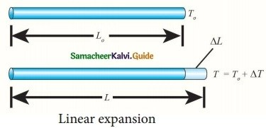 Samacheer Kalvi 10th Science Guide Chapter 3 Thermal Physics 18