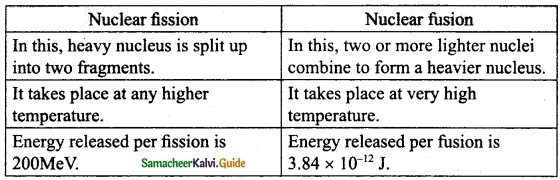 Samacheer Kalvi 10th Science Guide Chapter 6 Nuclear Physics 21