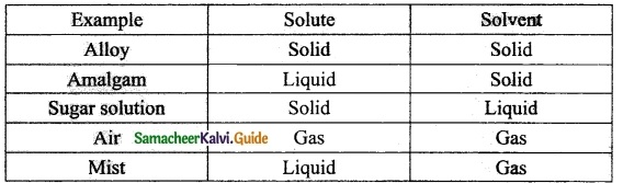 Samacheer Kalvi 10th Science Guide Chapter 9 Solutions 20