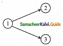 Samacheer Kalvi 11th Business Maths Guide Chapter 10 Operations Research Ex 10.2 Q2.1
