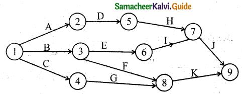 Samacheer Kalvi 11th Business Maths Guide Chapter 10 Operations Research Ex 10.2 Q4.3