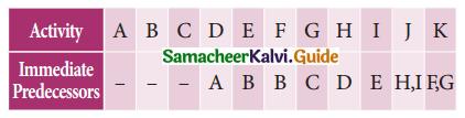 Samacheer Kalvi 11th Business Maths Guide Chapter 10 Operations Research Ex 10.2 Q4