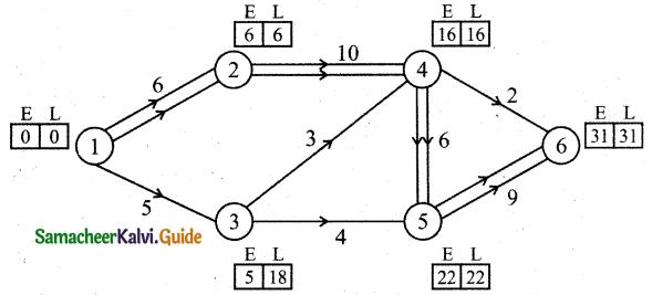 Samacheer Kalvi 11th Business Maths Guide Chapter 10 Operations Research Ex 10.2 Q7.1