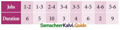 Samacheer Kalvi 11th Business Maths Guide Chapter 10 Operations Research Ex 10.2 Q7