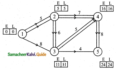 Samacheer Kalvi 11th Business Maths Guide Chapter 10 Operations Research Ex 10.2 Q8.1