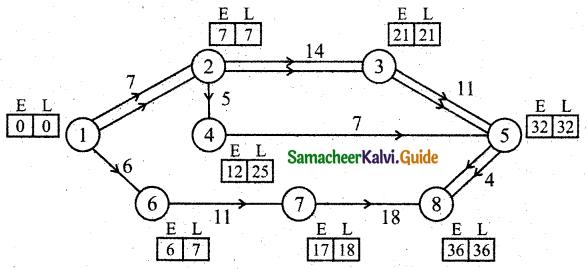 Samacheer Kalvi 11th Business Maths Guide Chapter 10 Operations Research Ex 10.2 Q9.1