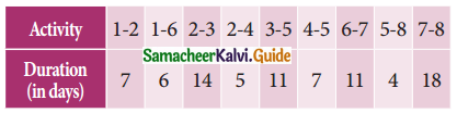 Samacheer Kalvi 11th Business Maths Guide Chapter 10 Operations Research Ex 10.2 Q9