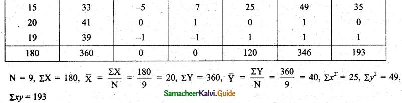 Samacheer Kalvi 11th Business Maths Guide Chapter 9 Correlation and Regression Analysis Ex 9.1 Q2.2