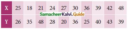 Samacheer Kalvi 11th Business Maths Guide Chapter 9 Correlation and Regression Analysis Ex 9.1 Q5