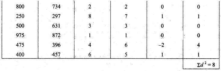 Samacheer Kalvi 11th Business Maths Guide Chapter 9 Correlation and Regression Analysis Ex 9.1 Q9.2