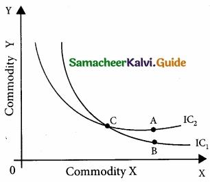 Samacheer Kalvi 11th Economics Guide Chapter 2 Consumption Analysis img 4