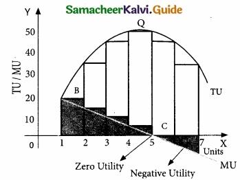 Samacheer Kalvi 11th Economics Guide Chapter 2 Consumption Analysis img 9