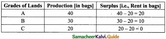 Samacheer Kalvi 11th Economics Guide Chapter 6 Distribution Analysis img 1