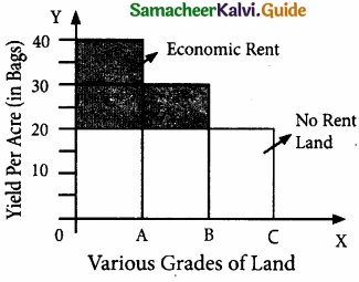 Samacheer Kalvi 11th Economics Guide Chapter 6 Distribution Analysis img 2