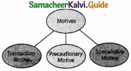 Samacheer Kalvi 11th Economics Guide Chapter 6 Distribution Analysis img 3