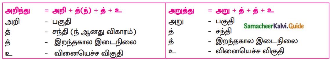 Samacheer Kalvi 12th Tamil Guide Chapter 7.4 புறநானூறு 1