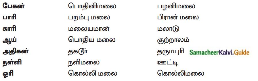 Samacheer Kalvi 12th Tamil Guide Chapter 8.4 சிறுபாணாற்றுப்படை 5