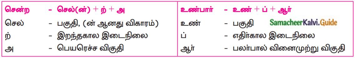 Samacheer Kalvi 12th Tamil Guide Chapter Chapter 6.7 திருக்குறள் 4
