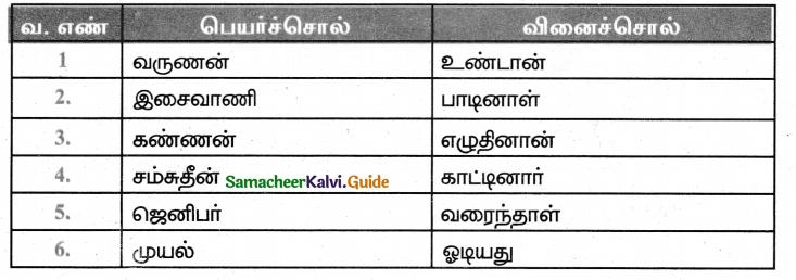 Samacheer Kalvi 5th Tamil Guide Chapter 2.4 பெயர்ச்சொல், வினைச்சொல் - 2