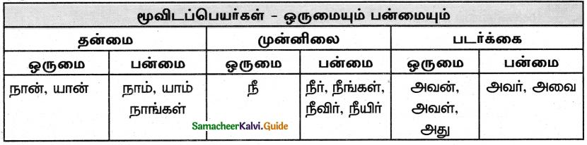Samacheer Kalvi 5th Tamil Guide Chapter 4.4 மூவிடப்பெயர்கள் - 1