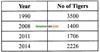 Samacheer Kalvi 6th Maths Guide Term 1 Chapter 1 Set Language Ex 1.6 2