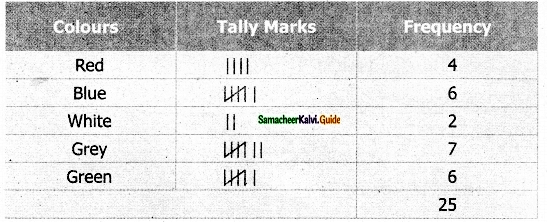 Samacheer Kalvi 6th Maths Guide Term 1 Chapter 5 Statistics Ex 5.1 3
