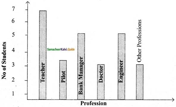 Samacheer Kalvi 6th Maths Guide Term 1 Chapter 5 Statistics Ex 5.4 11