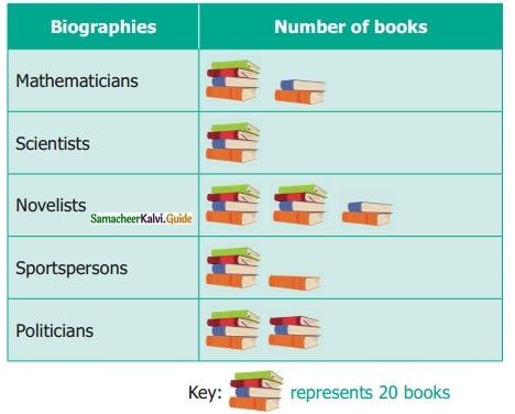 Samacheer Kalvi 6th Maths Guide Term 1 Chapter 5 Statistics Ex 5.4 12