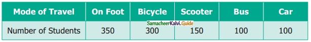 Samacheer Kalvi 6th Maths Guide Term 1 Chapter 5 Statistics Ex 5.4 3