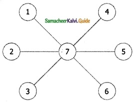 Samacheer Kalvi 6th Maths Guide Term 1 Chapter 6 Information Processing Ex 6.2 7