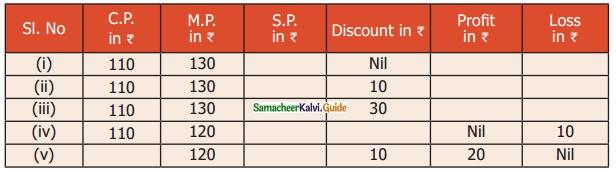 Samacheer Kalvi 6th Maths Guide Term 2 Chapter 3 Bill, Profit and Loss Ex 3.1 4