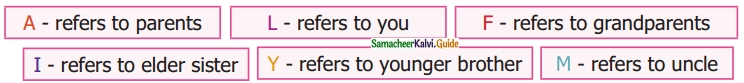 Samacheer Kalvi 6th Maths Guide Term 3 Chapter 5 Information Processing Ex 5.2 3