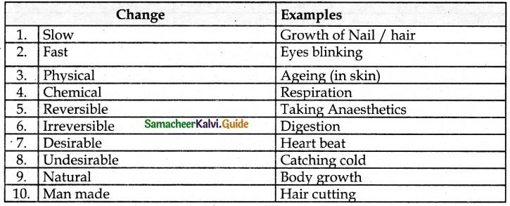Samacheer Kalvi 6th Science Guide Term 3 Changes Around Us 4