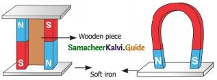 Samacheer Kalvi 6th Science Guide Term 3 Chapter 1 Magnetism 11