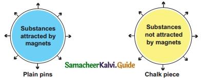 Samacheer Kalvi 6th Science Guide Term 3 Chapter 1 Magnetism 6
