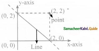 Samacheer Kalvi 8th Maths Guide Answers Chapter 3 Algebra Ex 3.9 2
