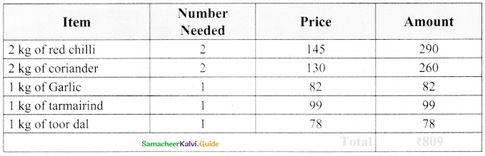 Samacheer Kalvi 8th Maths Guide Answers Chapter 7 Information Processing Ex 7.4 14