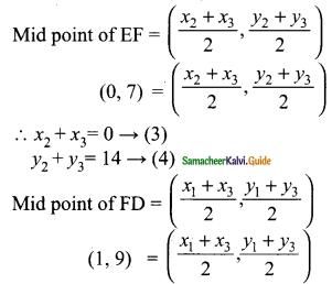 Samacheer Kalvi 9th Maths Guide Chapter 5 Coordinate Geometry Ex 5.3 10
