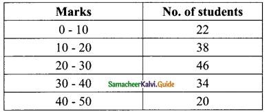 Samacheer Kalvi 9th Maths Guide Chapter 8 Statistics Ex 8.3 5