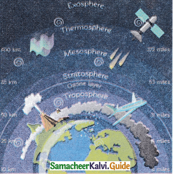 Samacheer Kalvi 9th Social Science Guide Geography Chapter 3 Atmosphere