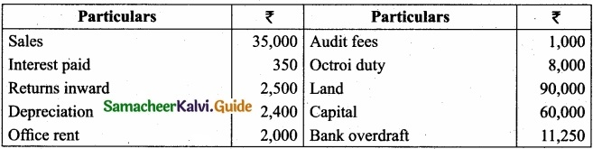 Tamil Nadu 11th Accountancy Model Question Paper 4 English Medium img 14