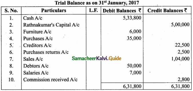 Tamil Nadu 11th Accountancy Model Question Paper 4 English Medium img 29
