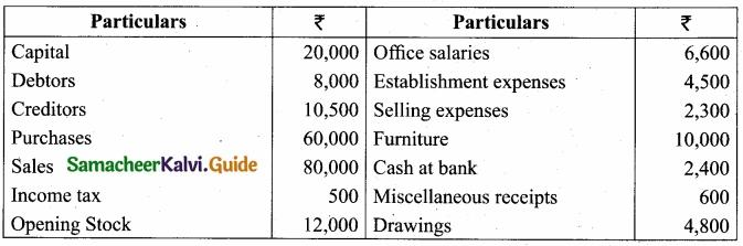 Tamil Nadu 11th Accountancy Model Question Paper 4 English Medium img 42