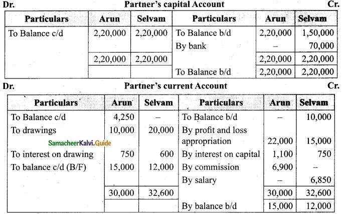Tamil Nadu 12th Accountancy Model Question Paper 1 English Medium 21