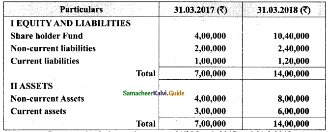 Tamil Nadu 12th Accountancy Model Question Paper 1 English Medium 41